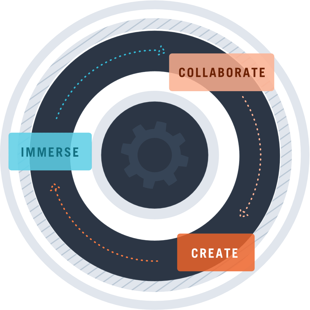 The Innovation Cycle: Immerse, Collaborate, Create