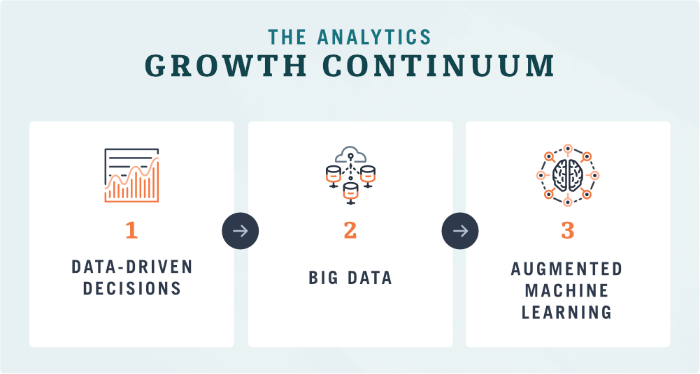 Analytics Growth Continuum