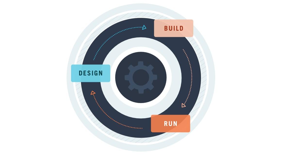 The Design Build Run Design Thinking loop