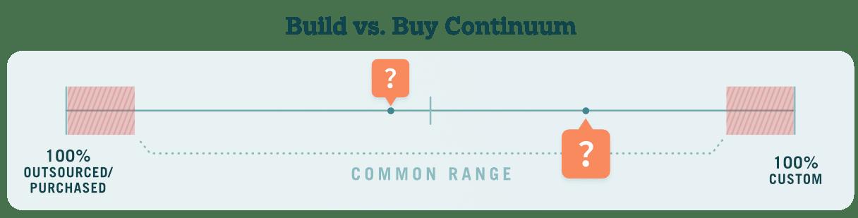 Build vs Buy Continuum